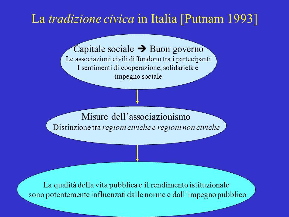 La tradizione civica in Italia [Putnam 1993]